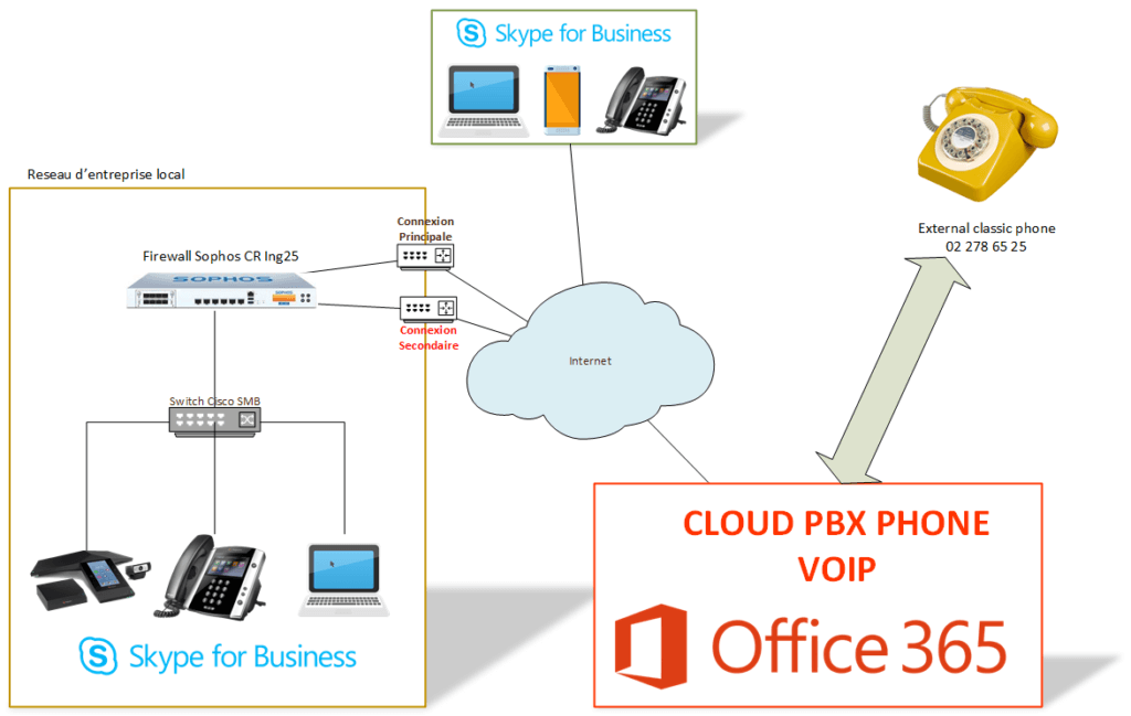 Schema simple Office 365 Cloud PBX